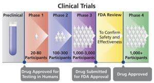 التجارب السريرية